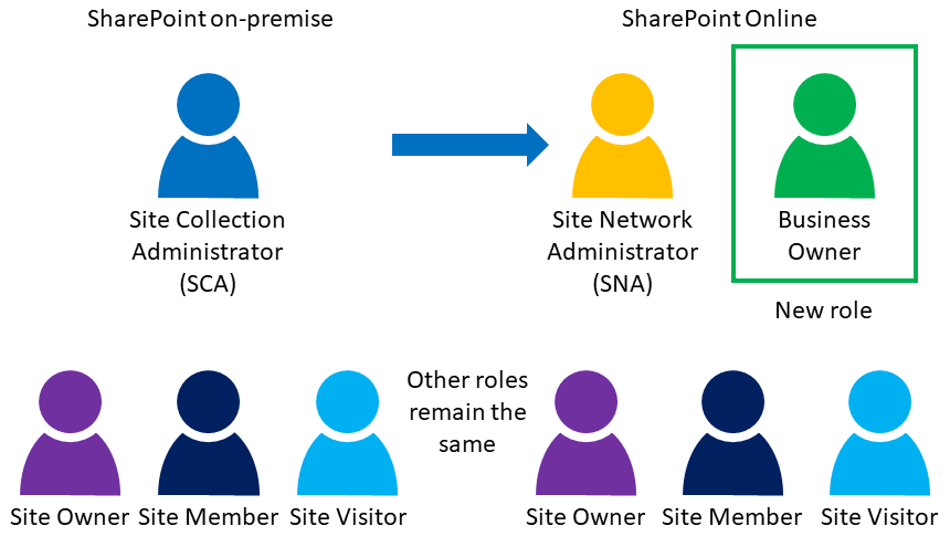 Roles change from SharePoint on-premise to SharePoint Online